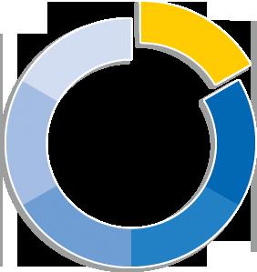 Bruker und Guenter project-management